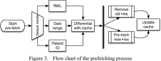 Figure 3 from Caching and Prefetching Images in a Web-Based