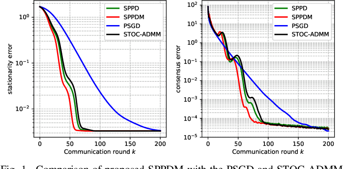 Figure 1 for Distributed Stochastic Consensus Optimization with Momentum for Nonconvex Nonsmooth Problems