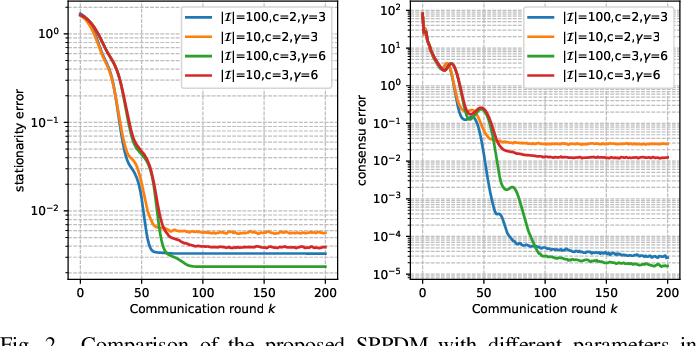 Figure 2 for Distributed Stochastic Consensus Optimization with Momentum for Nonconvex Nonsmooth Problems