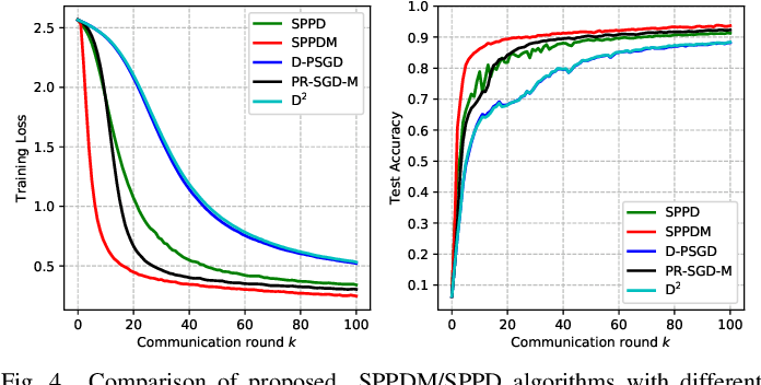 Figure 4 for Distributed Stochastic Consensus Optimization with Momentum for Nonconvex Nonsmooth Problems