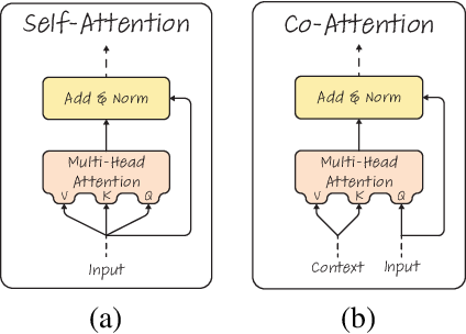 Figure 1 for Generic Attention-model Explainability for Interpreting Bi-Modal and Encoder-Decoder Transformers