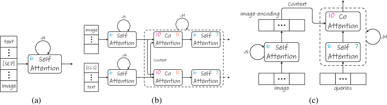 Figure 4 for Generic Attention-model Explainability for Interpreting Bi-Modal and Encoder-Decoder Transformers