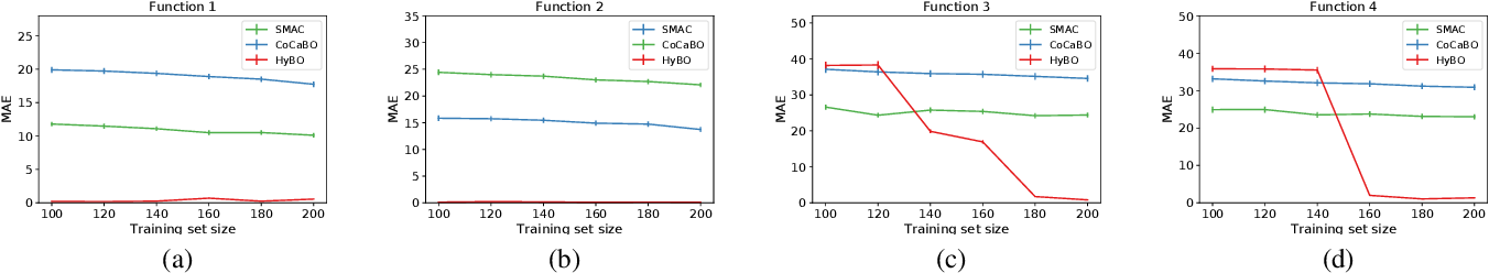 Figure 3 for Bayesian Optimization over Hybrid Spaces