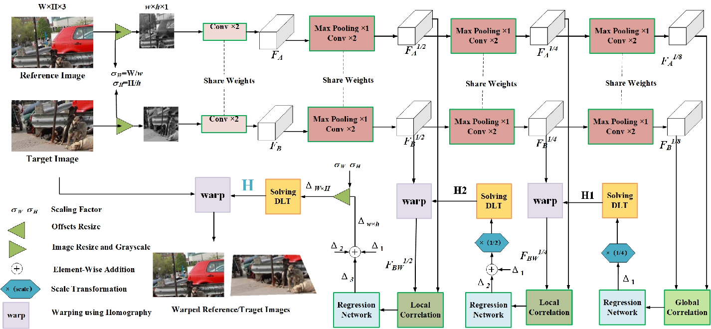 Figure 2 for Learning Edge-Preserved Image Stitching from Large-Baseline Deep Homography
