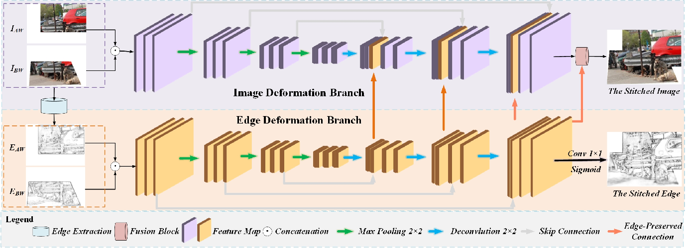Figure 3 for Learning Edge-Preserved Image Stitching from Large-Baseline Deep Homography