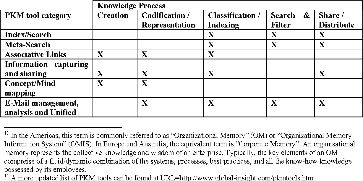 classification and codification of materials