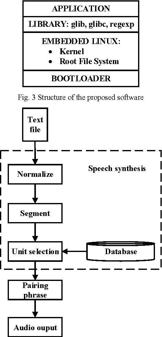 Vietnamese speech synthesis with novel pairing phrase method