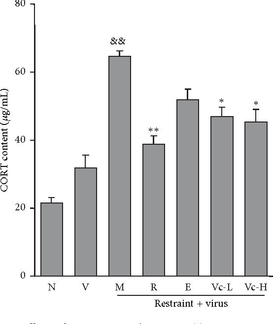 Figure 5 from A New Mechanism of Vitamin C Effects on A/FM/1