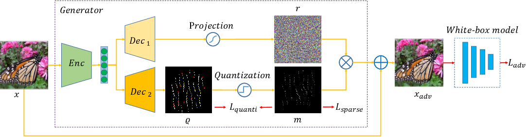 Figure 1 for Transferable Sparse Adversarial Attack