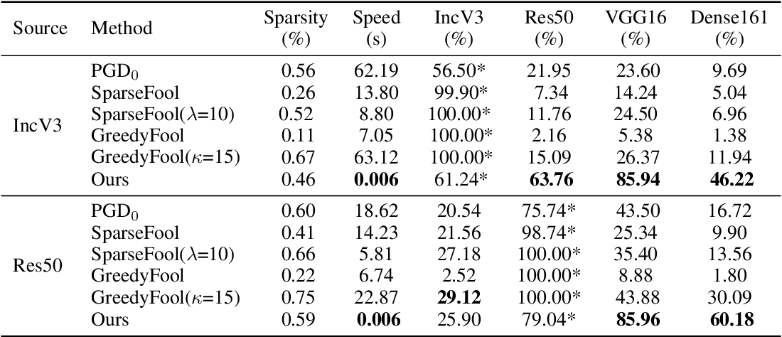 Figure 2 for Transferable Sparse Adversarial Attack