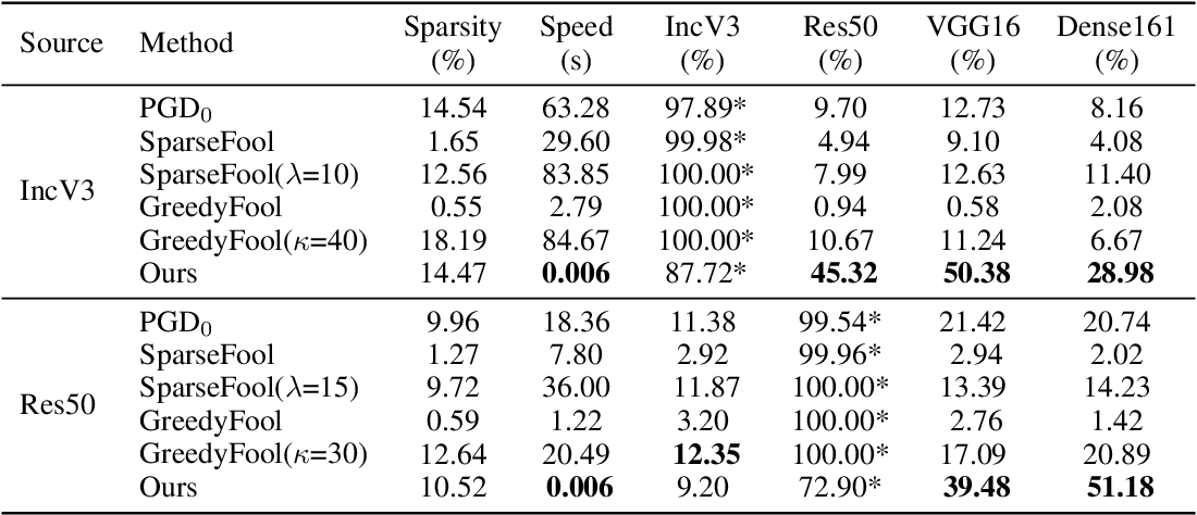Figure 3 for Transferable Sparse Adversarial Attack