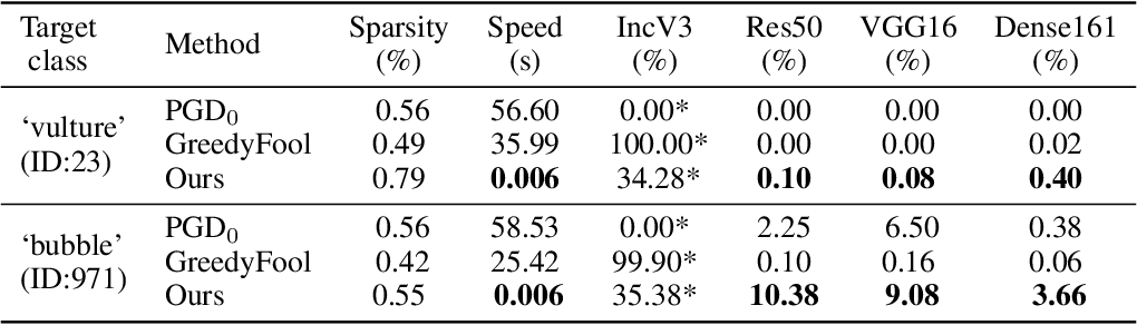 Figure 4 for Transferable Sparse Adversarial Attack