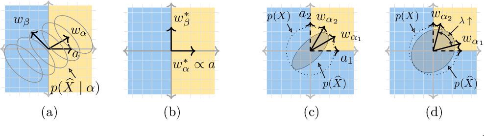 Figure 3 for Generative causal explanations of black-box classifiers