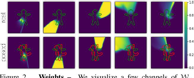 Figure 2 for NiLBS: Neural Inverse Linear Blend Skinning