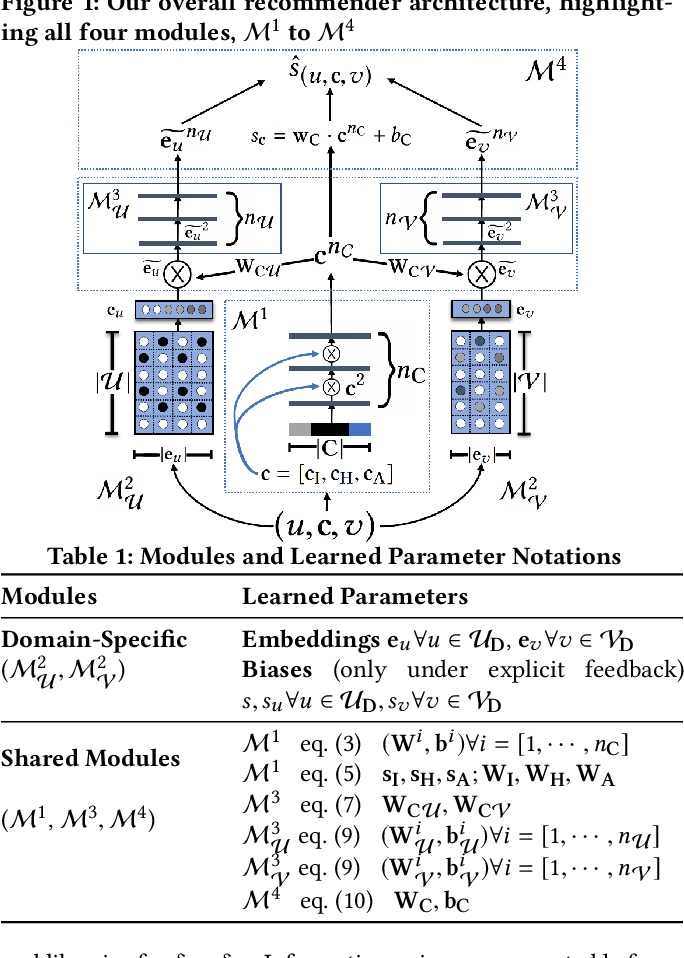 Figure 1 for Transfer Learning via Contextual Invariants for One-to-Many Cross-Domain Recommendation