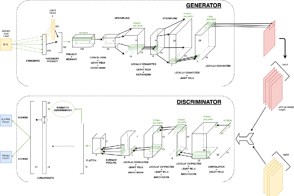 Figure 4 for Learning Particle Physics by Example: Location-Aware Generative Adversarial Networks for Physics Synthesis