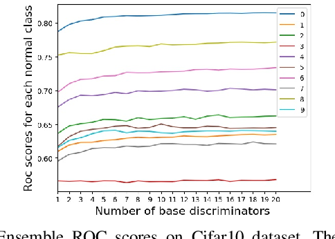 Figure 2 for Anomaly Detection via Minimum Likelihood Generative Adversarial Networks