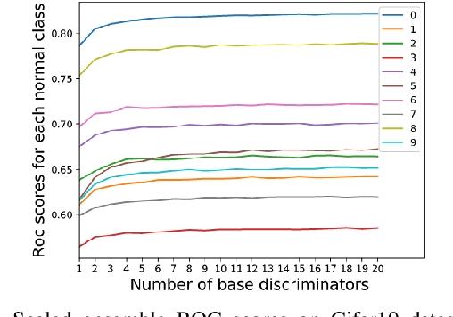Figure 3 for Anomaly Detection via Minimum Likelihood Generative Adversarial Networks