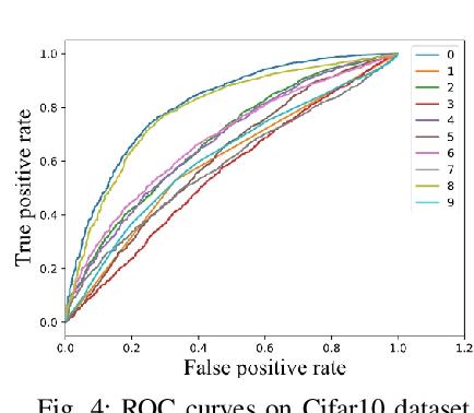 Figure 4 for Anomaly Detection via Minimum Likelihood Generative Adversarial Networks