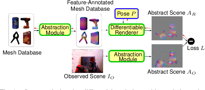 Figure 1 for Refining 6D Object Pose Predictions using Abstract Render-and-Compare