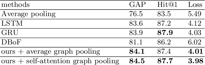 Figure 4 for Hierarchical Video Frame Sequence Representation with Deep Convolutional Graph Network