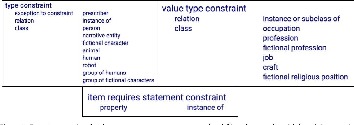 Figure 1 for A Study of the Quality of Wikidata