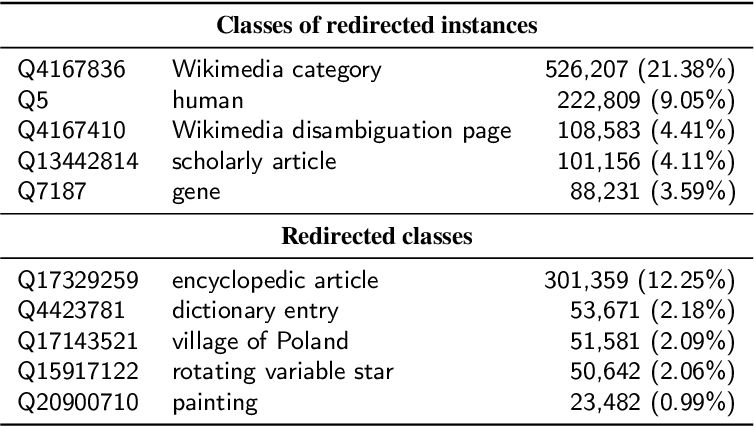 Figure 3 for A Study of the Quality of Wikidata