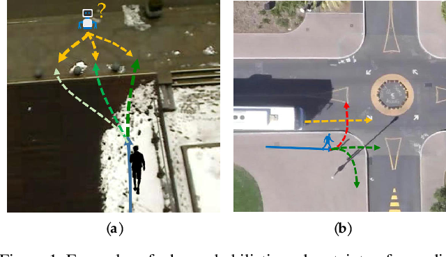 Figure 1 for Three Steps to Multimodal Trajectory Prediction: Modality Clustering, Classification and Synthesis