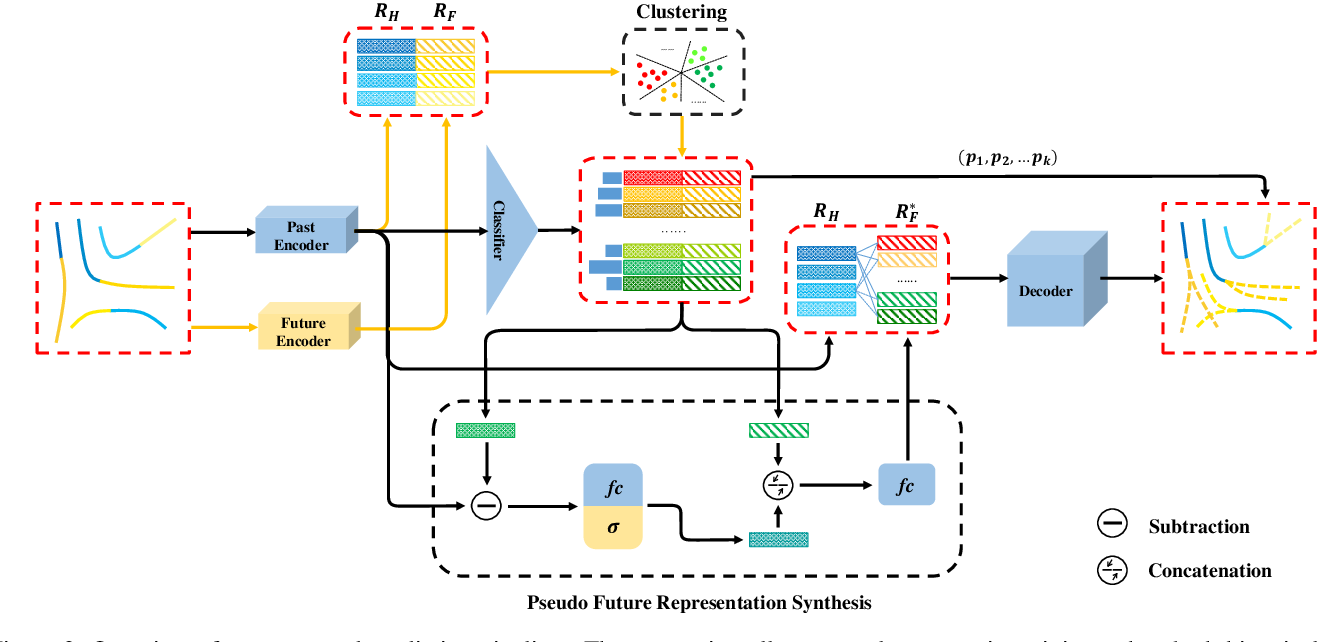 Figure 3 for Three Steps to Multimodal Trajectory Prediction: Modality Clustering, Classification and Synthesis