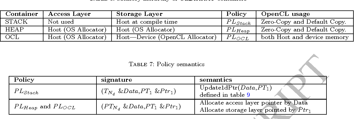 Table 7 from CL_ARRAY: A new generic library of multidimensional