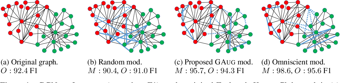 Figure 1 for Data Augmentation for Graph Neural Networks