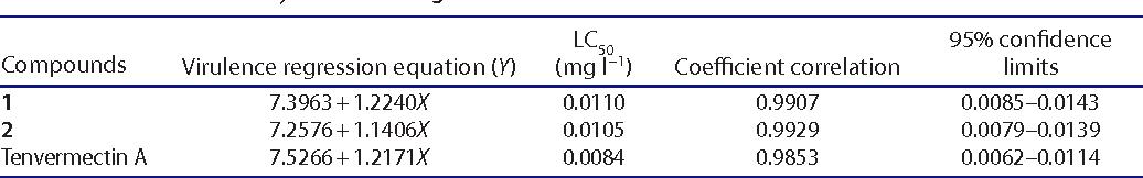 Table 3.acaricidal activity of 1 and 2 against T. cinnabarinus.