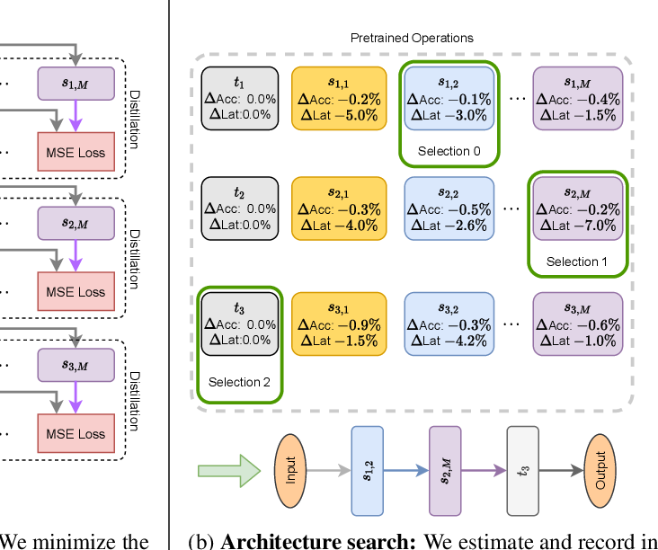 Figure 2 for HANT: Hardware-Aware Network Transformation