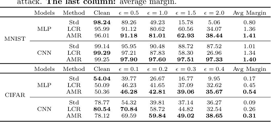 Figure 1 for Understanding Adversarial Robustness: The Trade-off between Minimum and Average Margin