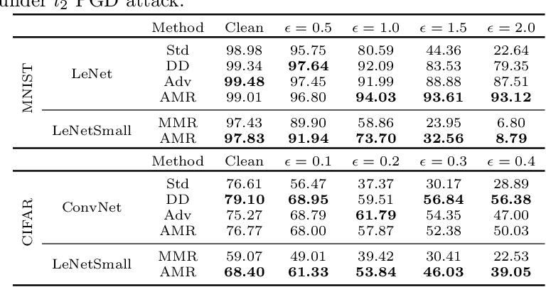 Figure 3 for Understanding Adversarial Robustness: The Trade-off between Minimum and Average Margin