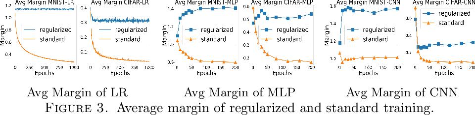Figure 4 for Understanding Adversarial Robustness: The Trade-off between Minimum and Average Margin