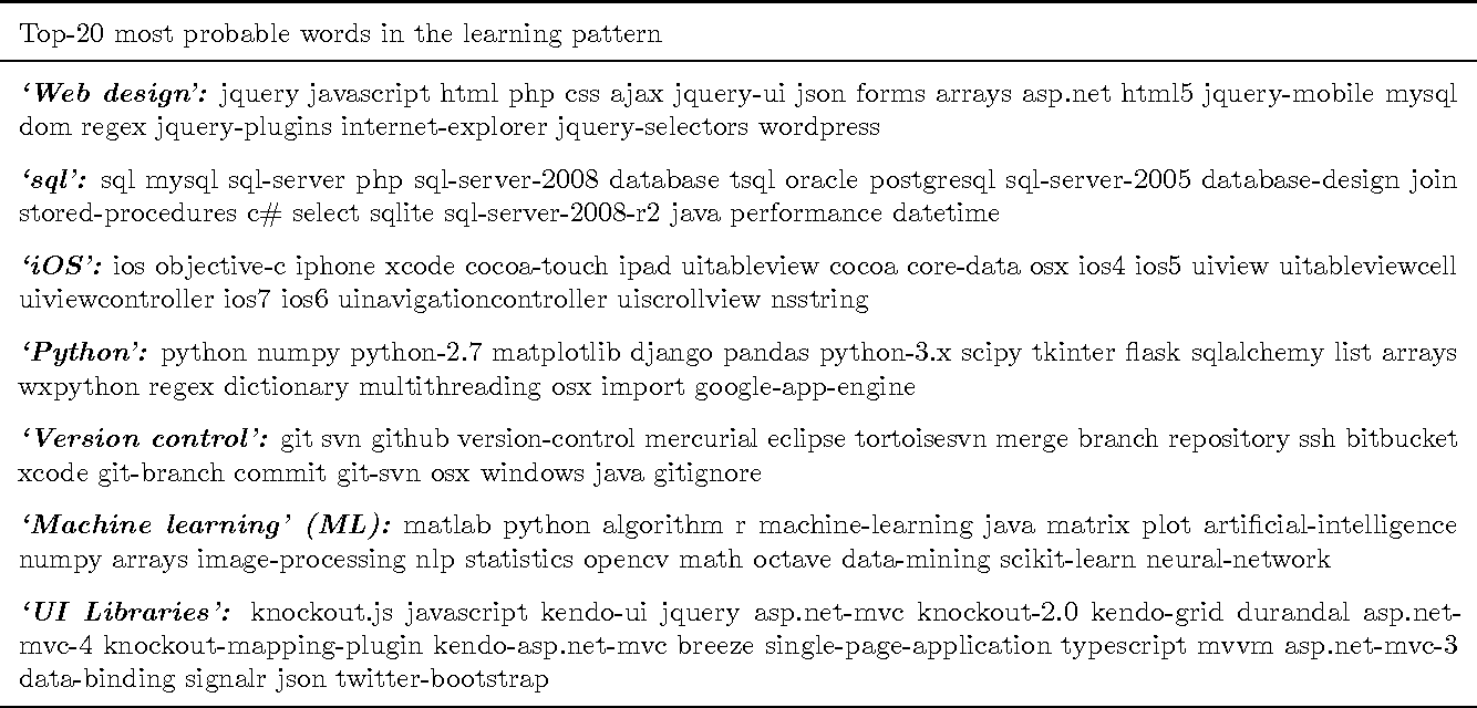 Figure 2 for Modeling the Dynamics of Online Learning Activity