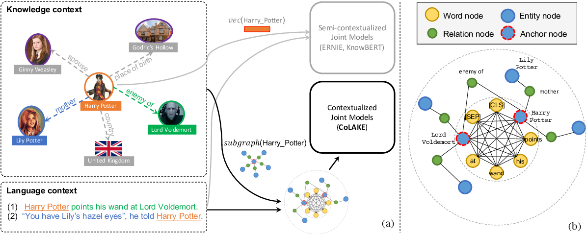 Figure 1 for CoLAKE: Contextualized Language and Knowledge Embedding