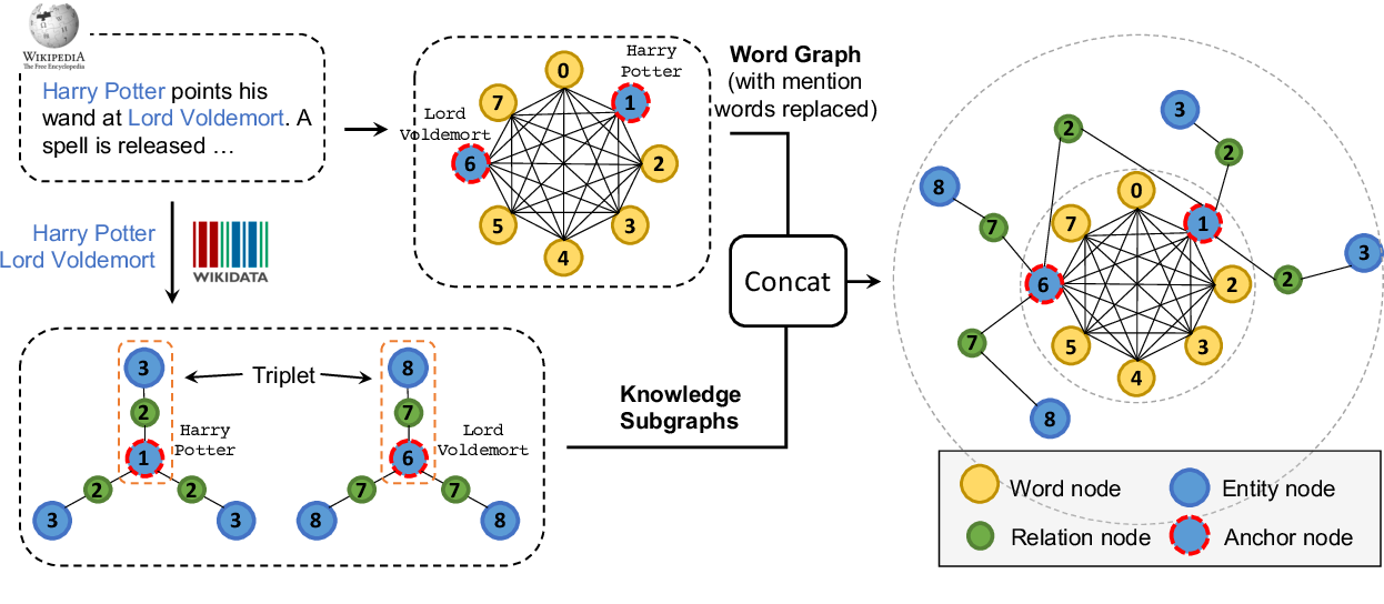 Figure 3 for CoLAKE: Contextualized Language and Knowledge Embedding