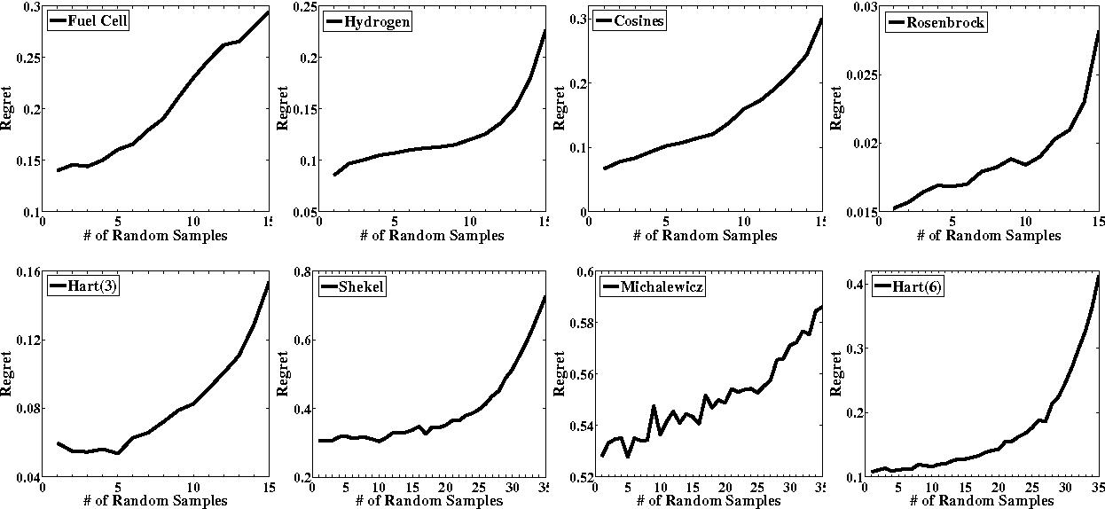 Figure 1 for A Lipschitz Exploration-Exploitation Scheme for Bayesian Optimization