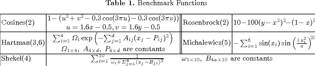 Figure 2 for A Lipschitz Exploration-Exploitation Scheme for Bayesian Optimization