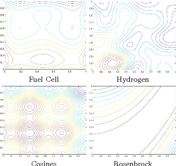 Figure 3 for A Lipschitz Exploration-Exploitation Scheme for Bayesian Optimization