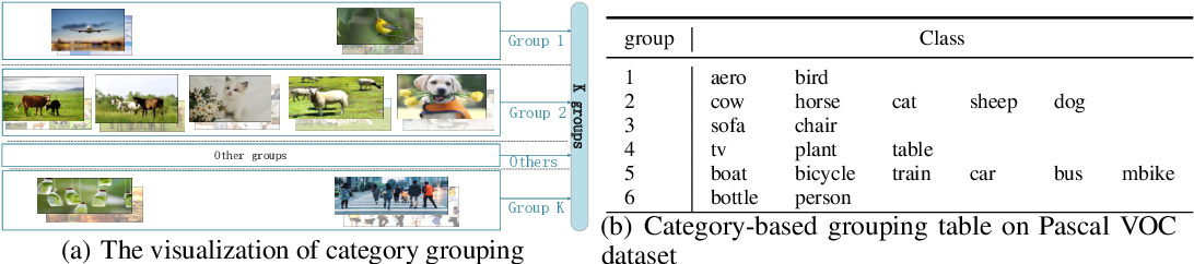 Figure 1 for Top-Related Meta-Learning Method for Few-Shot Detection