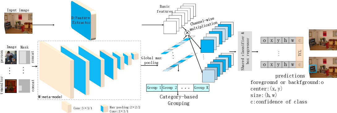 Figure 3 for Top-Related Meta-Learning Method for Few-Shot Detection