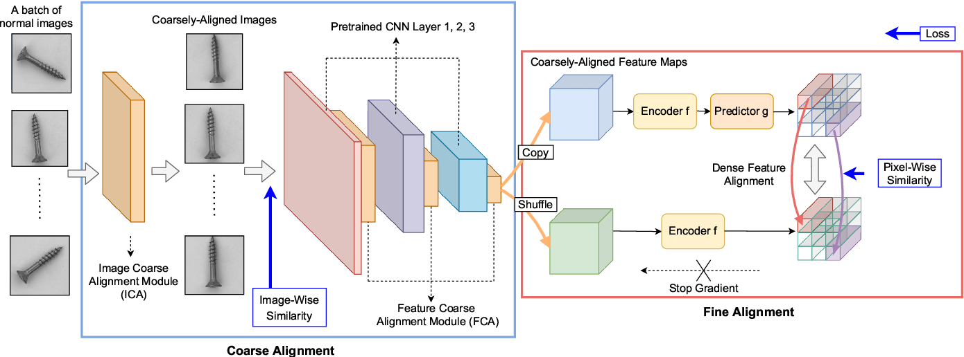 Figure 1 for Focus Your Distribution: Coarse-to-Fine Non-Contrastive Learning for Anomaly Detection and Localization