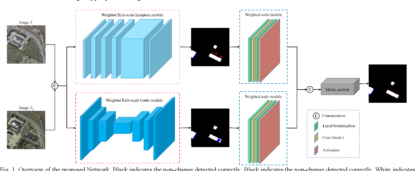 Figure 1 for WRICNet:A Weighted Rich-scale Inception Coder Network for Multi-Resolution Remote Sensing Image Change Detection