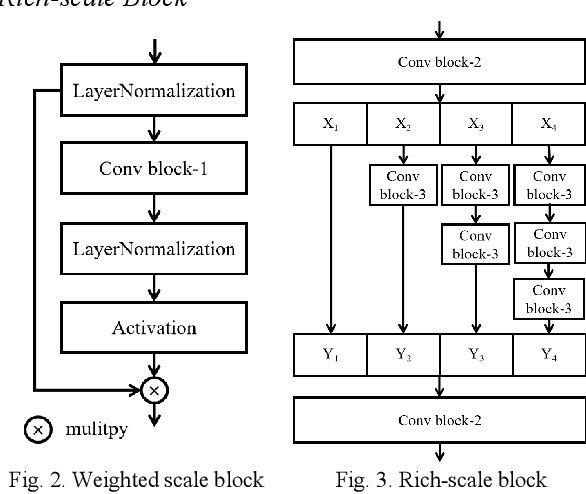 Figure 2 for WRICNet:A Weighted Rich-scale Inception Coder Network for Multi-Resolution Remote Sensing Image Change Detection
