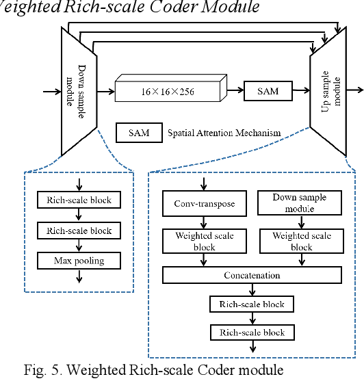 Figure 4 for WRICNet:A Weighted Rich-scale Inception Coder Network for Multi-Resolution Remote Sensing Image Change Detection