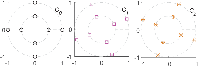 Figure 3 for SCMA Codebook Design Based on Uniquely Decomposable Constellation Groups