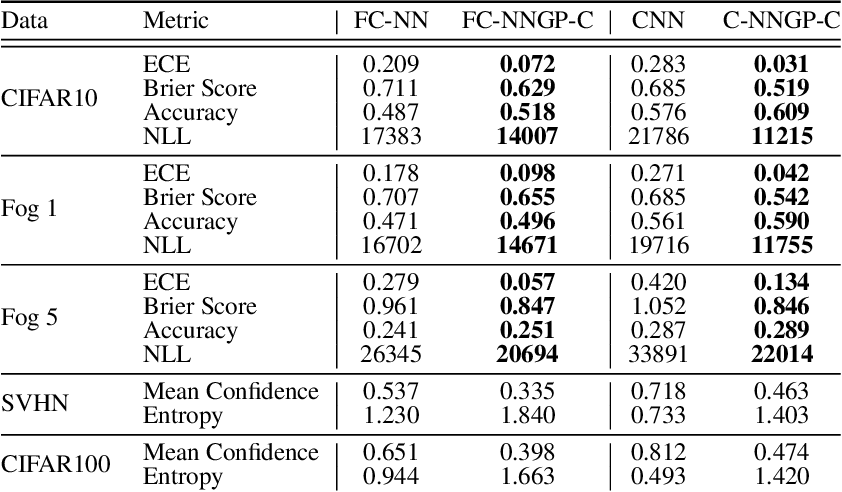 Figure 2 for Exploring the Uncertainty Properties of Neural Networks' Implicit Priors in the Infinite-Width Limit